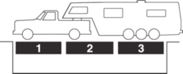 CAT Scale Setup (shows a fifth wheel, but a travel trailer is the same)